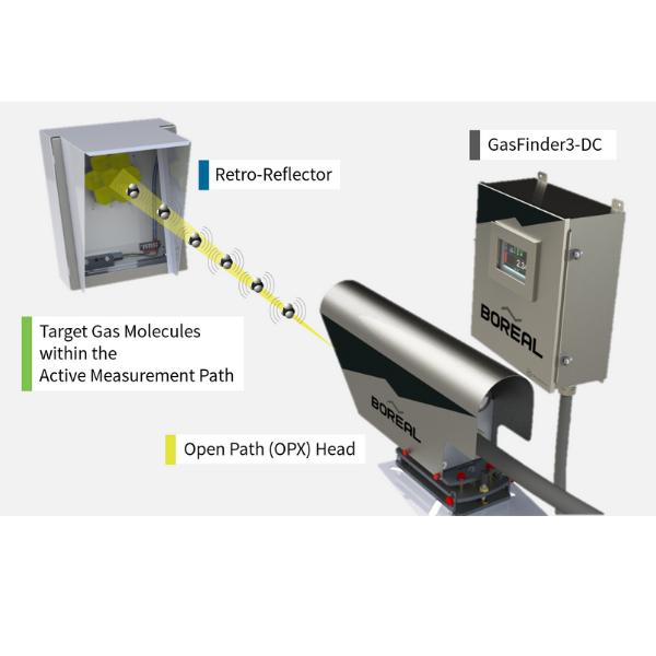 Boreal Laser Gas Finder 3