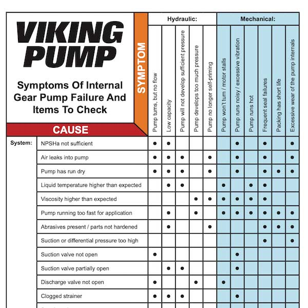 Pump Troubleshooting Checklist